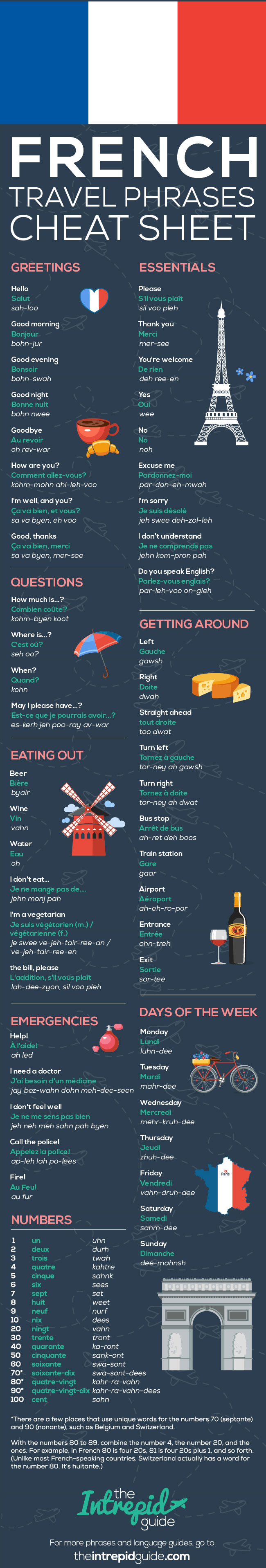 Travel Guide French Language